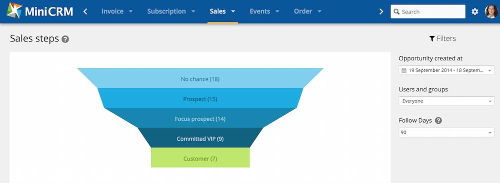 Sales steps